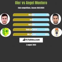 Oier vs Angel Montoro h2h player stats