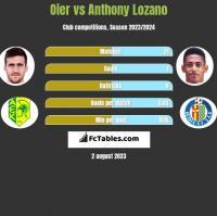 Oier vs Anthony Lozano h2h player stats