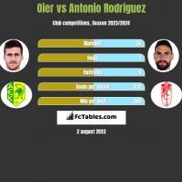 Oier vs Antonio Rodriguez h2h player stats