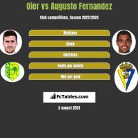 Oier vs Augusto Fernandez h2h player stats