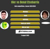 Oier vs Benat Etxebarria h2h player stats
