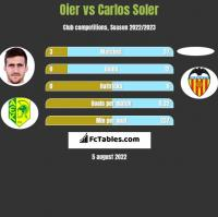 Oier vs Carlos Soler h2h player stats