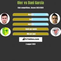 Oier vs Dani Garcia h2h player stats