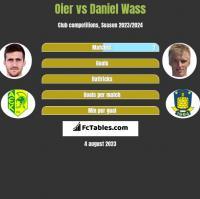 Oier vs Daniel Wass h2h player stats