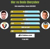 Oier vs Denis Cheryshev h2h player stats