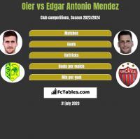 Oier vs Edgar Antonio Mendez h2h player stats