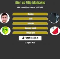 Oier vs Filip Malbasic h2h player stats