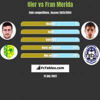 Oier vs Fran Merida h2h player stats