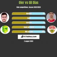 Oier vs Gil Dias h2h player stats