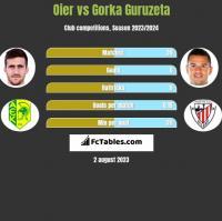 Oier vs Gorka Guruzeta h2h player stats