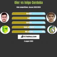 Oier vs Inigo Cordoba h2h player stats