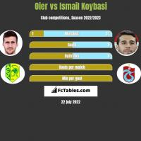 Oier vs Ismail Koybasi h2h player stats