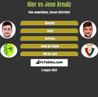 Oier vs Jose Arnaiz h2h player stats