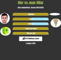 Oier vs Juan Villar h2h player stats