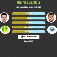Oier vs Luis Rioja h2h player stats
