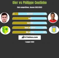 Oier vs Philippe Coutinho h2h player stats