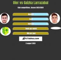 Oier vs Gaizka Larrazabal h2h player stats
