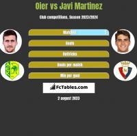 Oier vs Javi Martinez h2h player stats