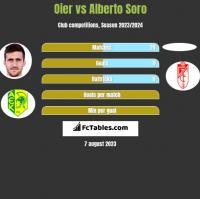 Oier vs Alberto Soro h2h player stats