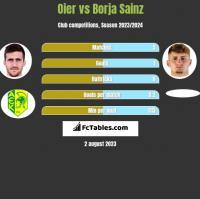 Oier vs Borja Sainz h2h player stats