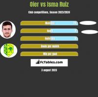 Oier vs Isma Ruiz h2h player stats