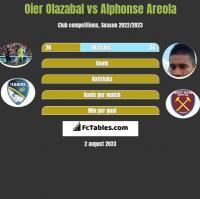 Oier Olazabal vs Alphonse Areola h2h player stats