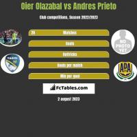 Oier Olazabal vs Andres Prieto h2h player stats