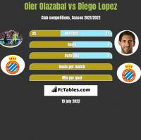 Oier Olazabal vs Diego Lopez h2h player stats