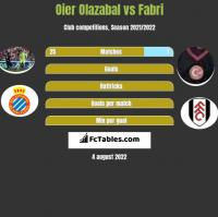 Oier Olazabal vs Fabri h2h player stats