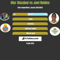 Oier Olazabal vs Joel Robles h2h player stats