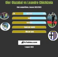 Oier Olazabal vs Leandro Chichizola h2h player stats