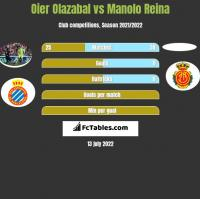 Oier Olazabal vs Manolo Reina h2h player stats