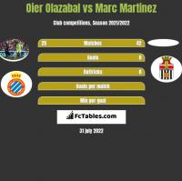 Oier Olazabal vs Marc Martinez h2h player stats