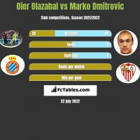 Oier Olazabal vs Marko Dmitrovic h2h player stats