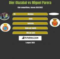 Oier Olazabal vs Miguel Parera h2h player stats