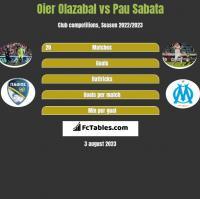 Oier Olazabal vs Pau Sabata h2h player stats