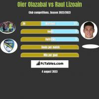 Oier Olazabal vs Raul Lizoain h2h player stats