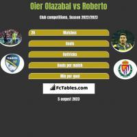 Oier Olazabal vs Roberto h2h player stats