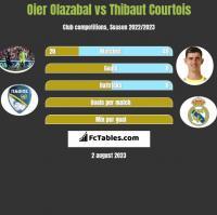 Oier Olazabal vs Thibaut Courtois h2h player stats
