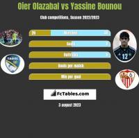 Oier Olazabal vs Yassine Bounou h2h player stats