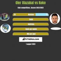 Oier Olazabal vs Koke h2h player stats