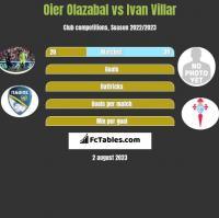 Oier Olazabal vs Ivan Villar h2h player stats