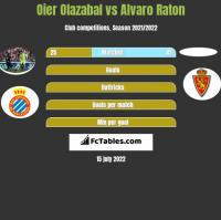 Oier Olazabal vs Alvaro Raton h2h player stats