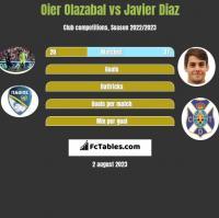 Oier Olazabal vs Javier Diaz h2h player stats