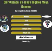 Oier Olazabal vs Jesus Regillos Moya Limones h2h player stats