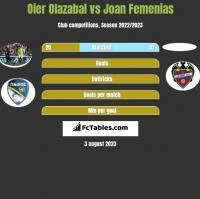 Oier Olazabal vs Joan Femenias h2h player stats