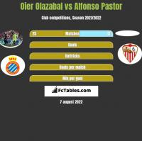 Oier Olazabal vs Alfonso Pastor h2h player stats