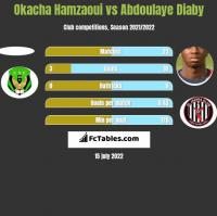 Okacha Hamzaoui vs Abdoulaye Diaby h2h player stats
