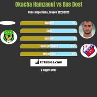 Okacha Hamzaoui vs Bas Dost h2h player stats