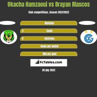 Okacha Hamzaoui vs Brayan Riascos h2h player stats